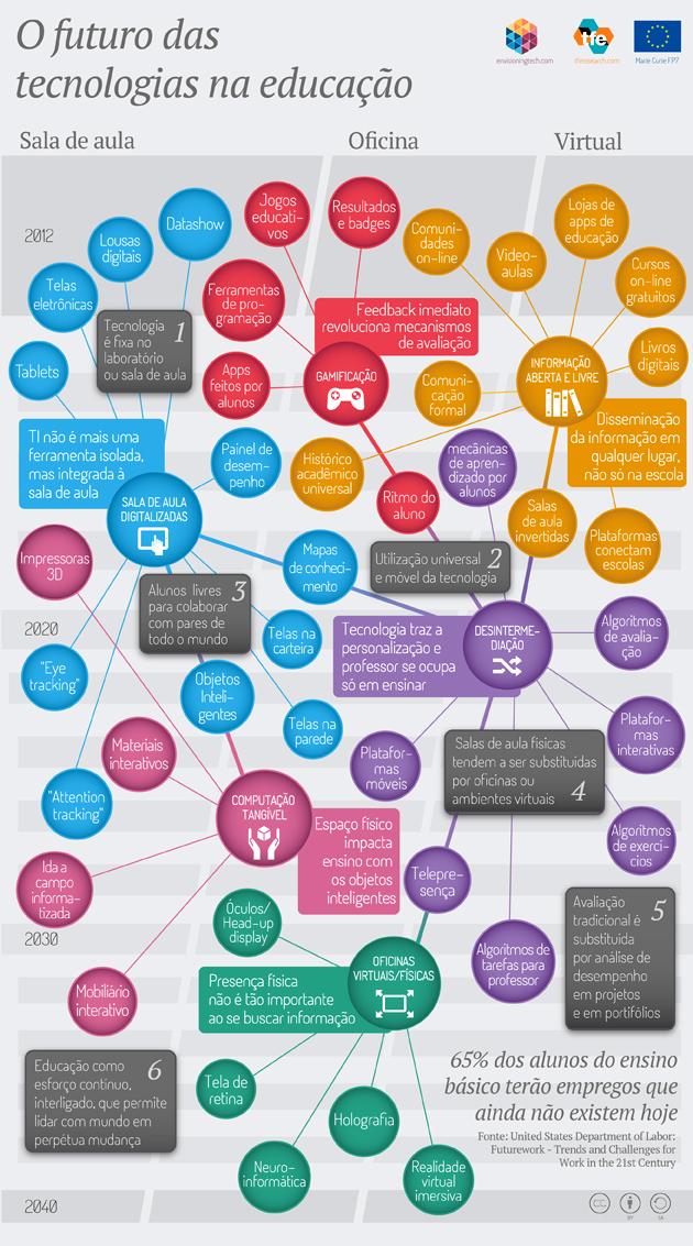 O futuro das tecnologias de educação