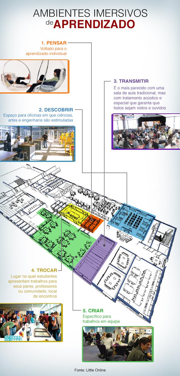 Espaços Imersivos Aprendizado_Infografico