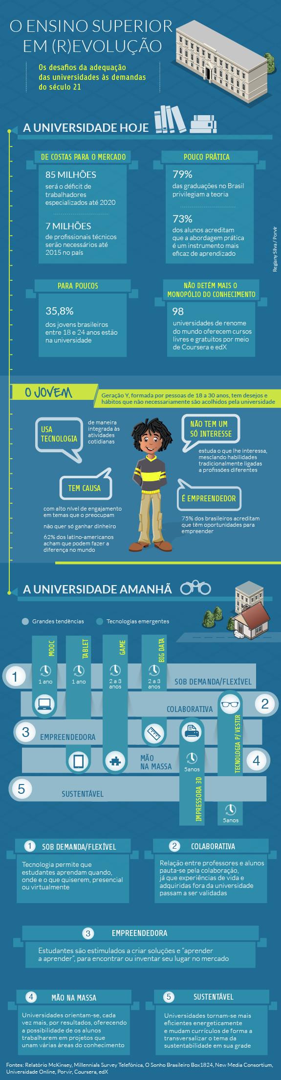 Infográfico Ensino Superior