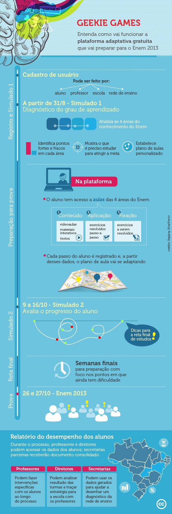 Primeira plataforma adaptativa brasileira entra no ar para preparar para o Enem
