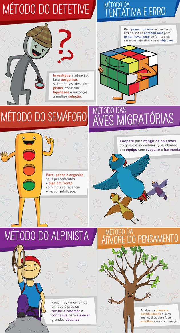 Exemplos de métodos metacognitivos