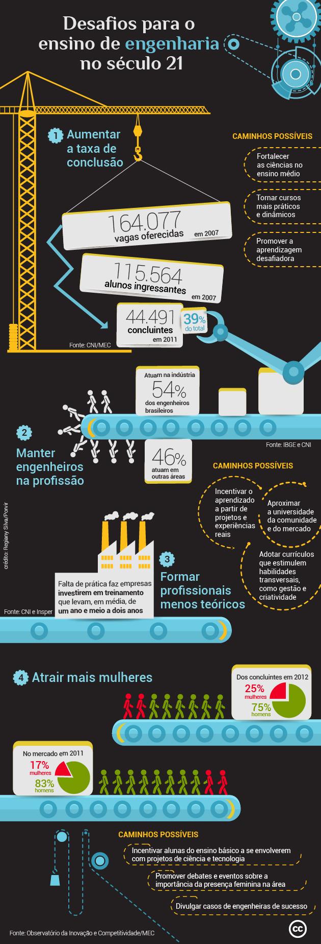 Infográfico traz desafios e possíveis caminhos para o ensino da engenharia