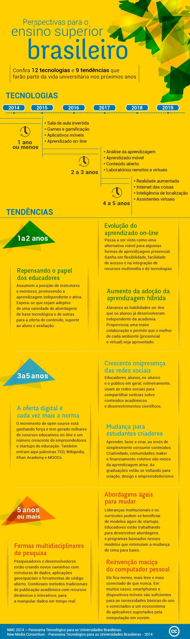 As tendências para universidades do Brasil em 5 anos