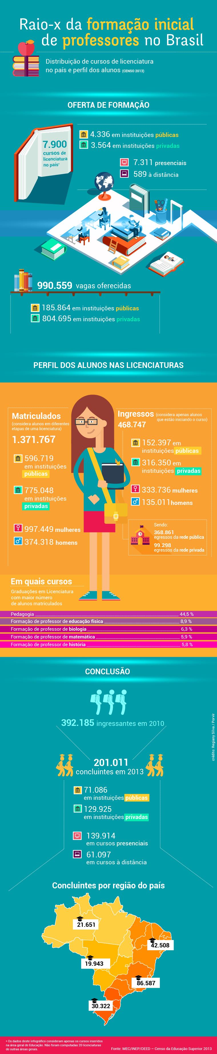 Infográfico mostra o raio-x da formação inicial de professores no Brasil