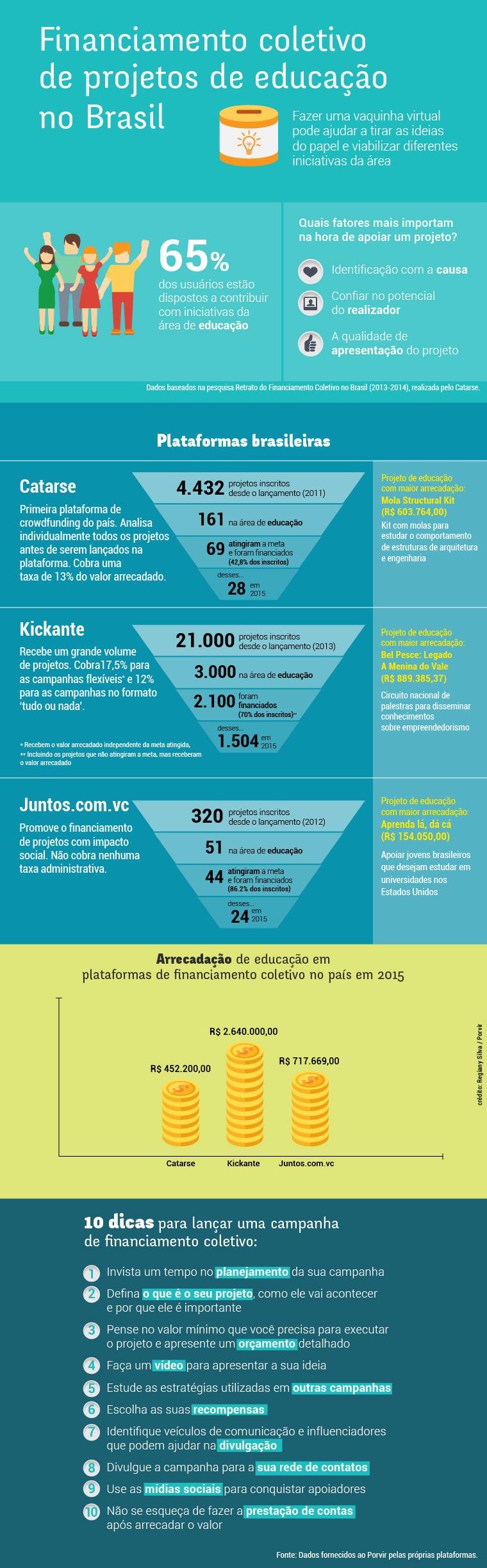 Financiamento_Coletivo_Educação_final