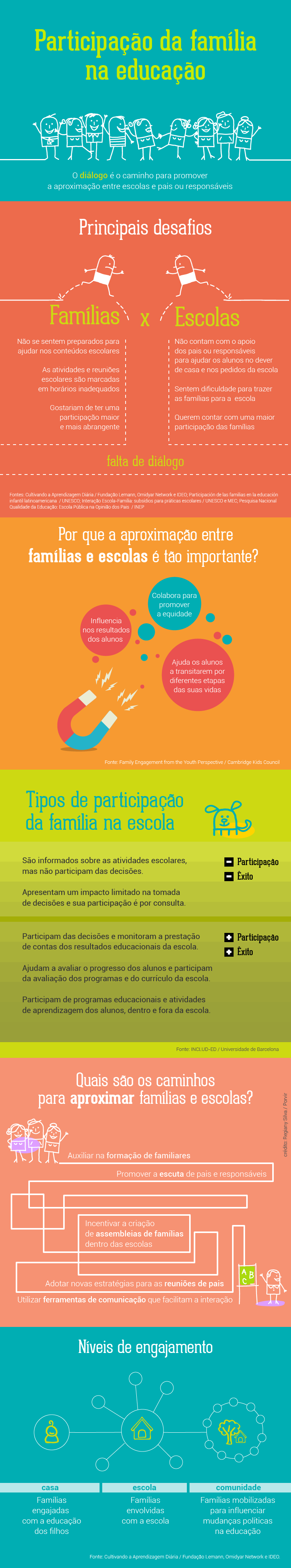 Infografico Participacao da Familia