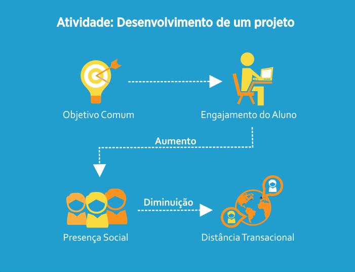 Infográfico aprendizagem ativa